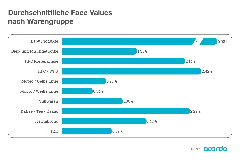 Face Values nach Warengruppen